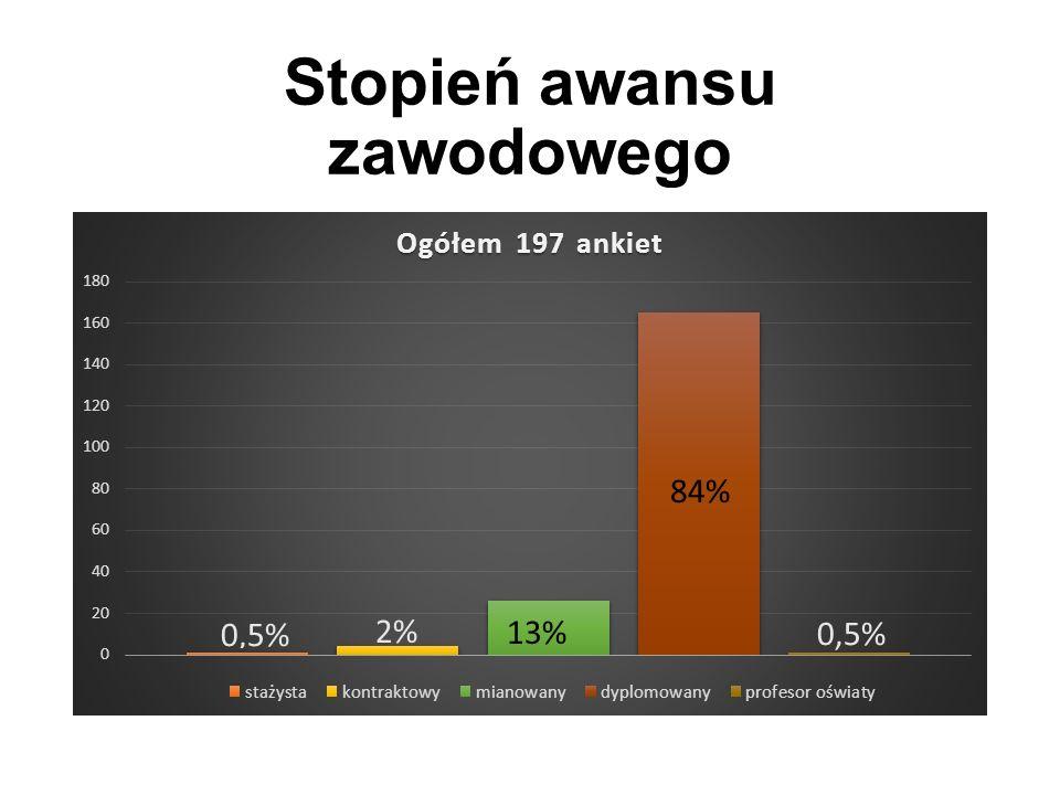 Stopień awansu zawodowego 2%