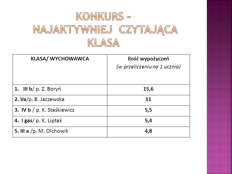 KLASA/ WYCHOWAWCA Ilość wypożyczeń (w przeliczeniu na 1 ucznia) 1.III b/ p. Z. Boryń15,6 2. Va/p. B. Jaczewska11 3. IV b / p. K. Staśkiewicz5,5 4. I g