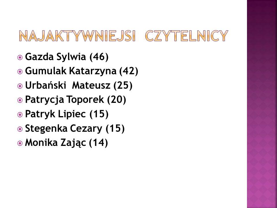  Gazda Sylwia (46)  Gumulak Katarzyna (42)  Urbański Mateusz (25)  Patrycja Toporek (20)  Patryk Lipiec (15)  Stegenka Cezary (15)  Monika Zając (14)