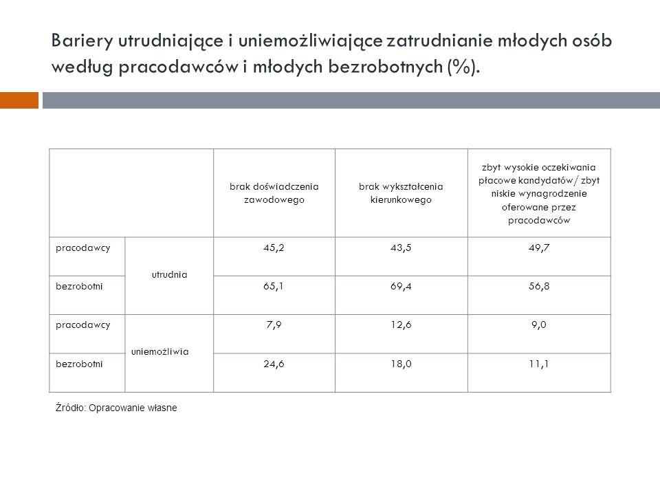 Bariery utrudniające i uniemożliwiające zatrudnianie młodych osób według pracodawców i młodych bezrobotnych (%).
