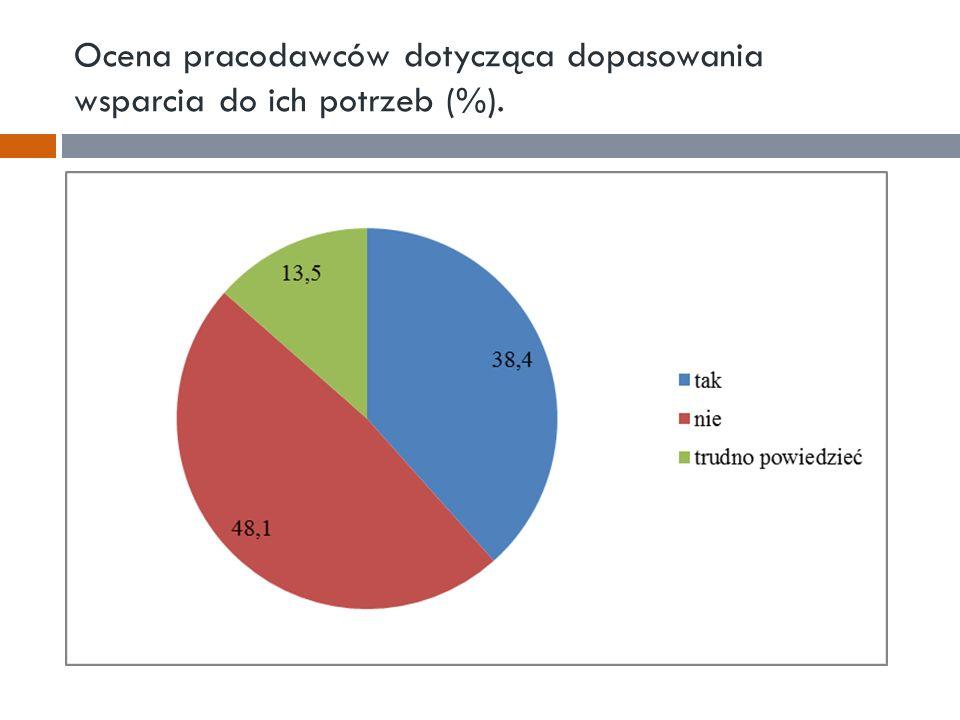 Ocena pracodawców dotycząca dopasowania wsparcia do ich potrzeb (%).