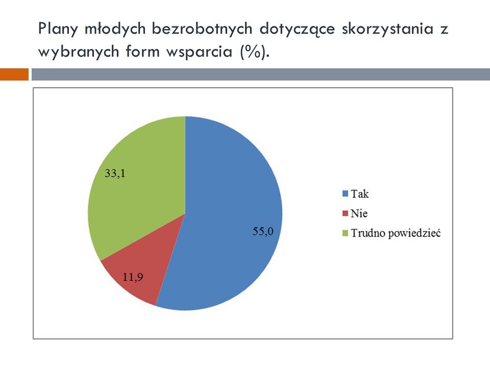 Plany młodych bezrobotnych dotyczące skorzystania z wybranych form wsparcia (%).