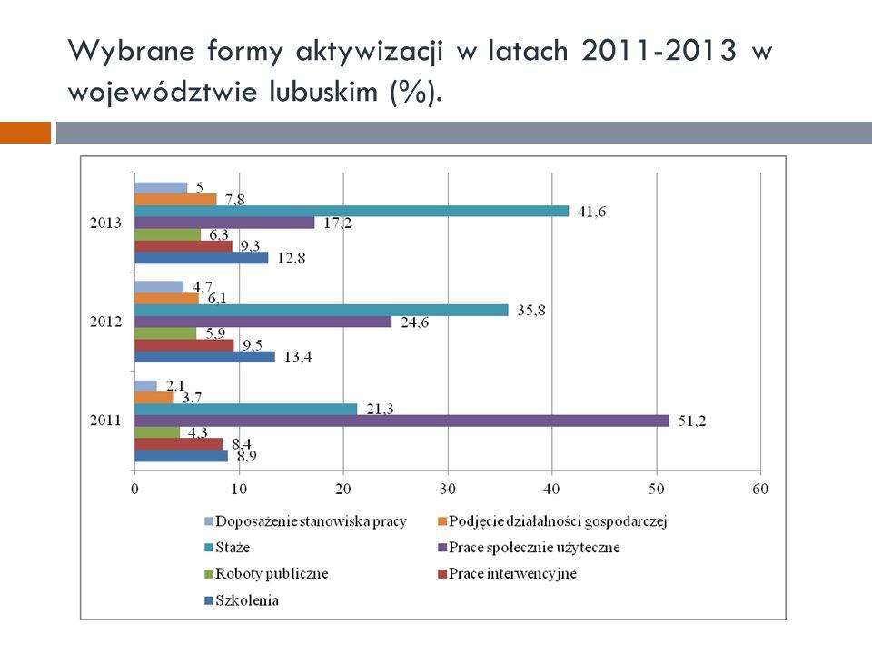 Wybrane formy aktywizacji w latach 2011-2013 w województwie lubuskim (%).