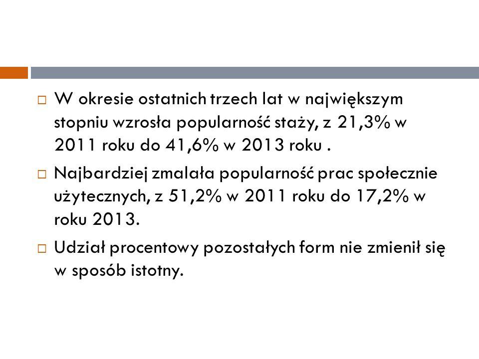  W okresie ostatnich trzech lat w największym stopniu wzrosła popularność staży, z 21,3% w 2011 roku do 41,6% w 2013 roku.