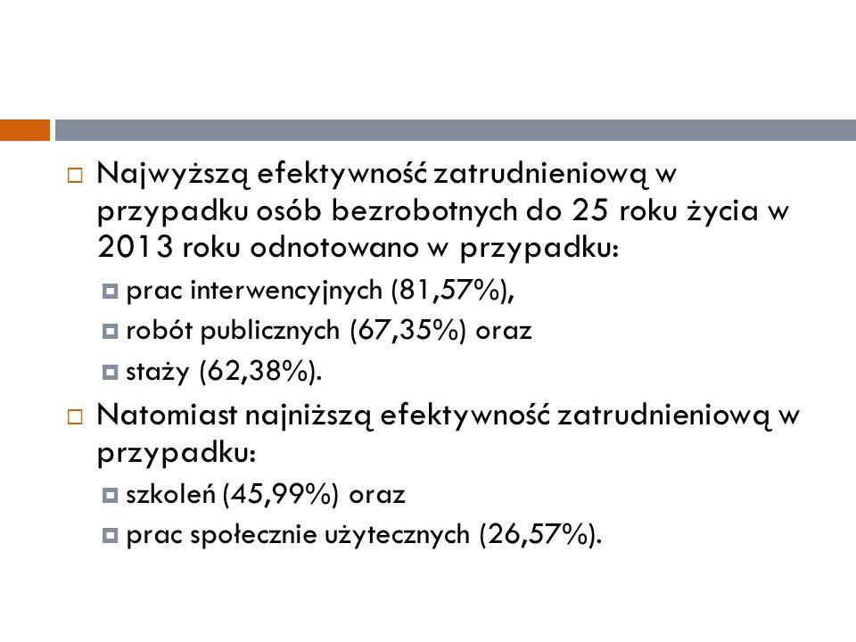  Najwyższą efektywność zatrudnieniową w przypadku osób bezrobotnych do 25 roku życia w 2013 roku odnotowano w przypadku:  prac interwencyjnych (81,57%),  robót publicznych (67,35%) oraz  staży (62,38%).