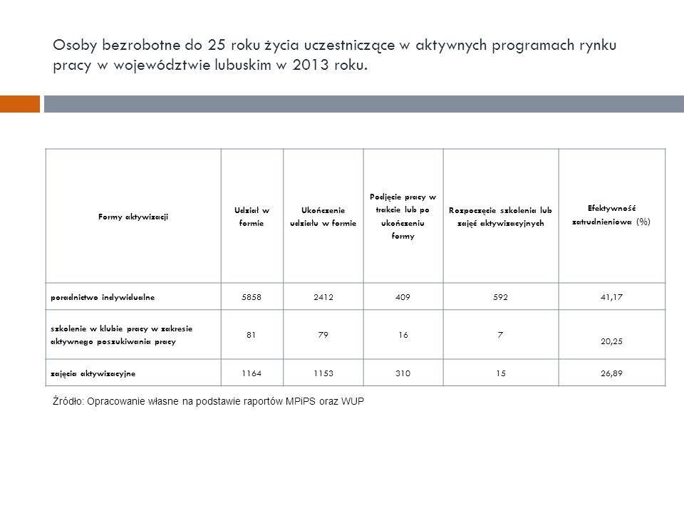 Osoby bezrobotne do 25 roku życia uczestniczące w aktywnych programach rynku pracy w województwie lubuskim w 2013 roku. Formy aktywizacji Udział w for