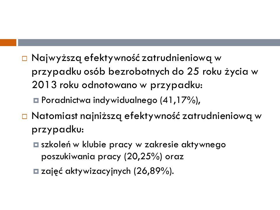  Najwyższą efektywność zatrudnieniową w przypadku osób bezrobotnych do 25 roku życia w 2013 roku odnotowano w przypadku:  Poradnictwa indywidualnego