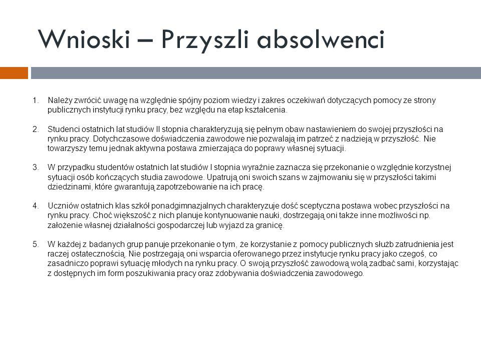 Wnioski – Przyszli absolwenci 1.Należy zwrócić uwagę na względnie spójny poziom wiedzy i zakres oczekiwań dotyczących pomocy ze strony publicznych ins