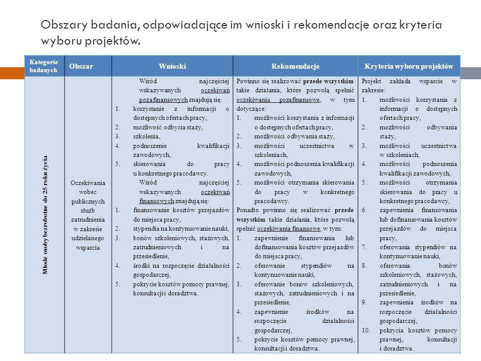 Obszary badania, odpowiadające im wnioski i rekomendacje oraz kryteria wyboru projektów.