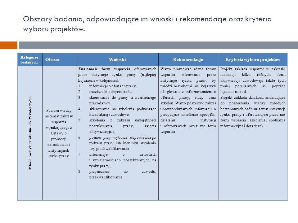 Obszary badania, odpowiadające im wnioski i rekomendacje oraz kryteria wyboru projektów. Kategorie badanych ObszarWnioskiRekomendacjeKryteria wyboru p