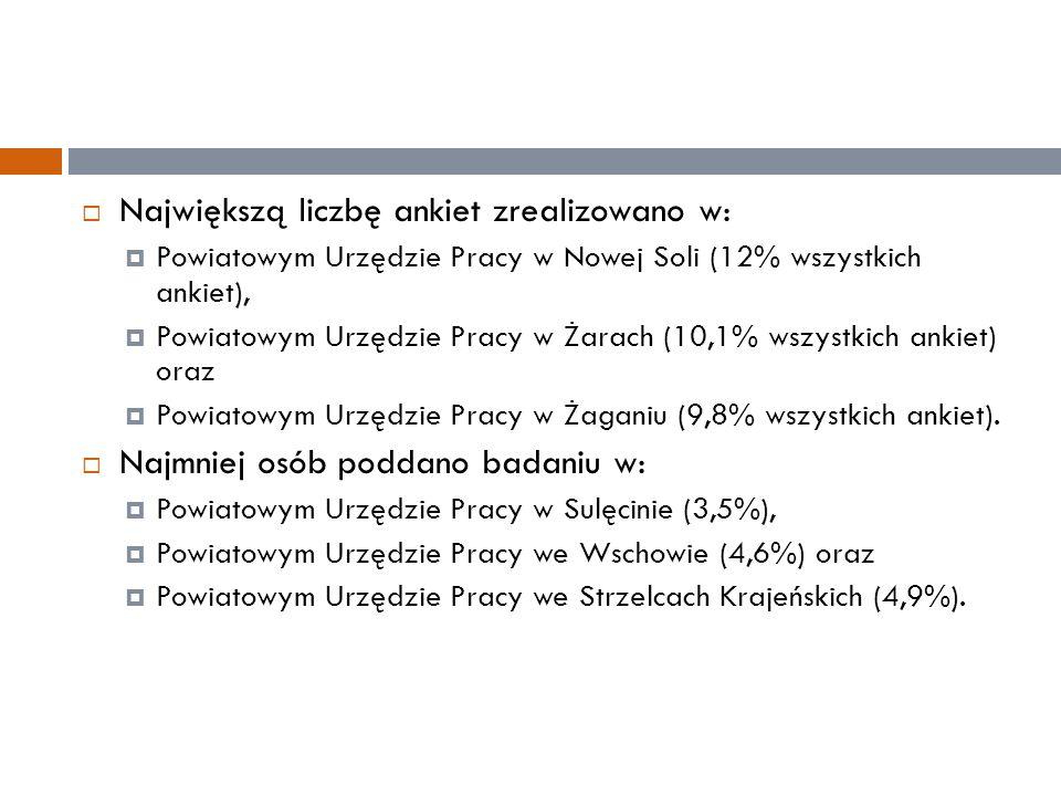  Największą liczbę ankiet zrealizowano w:  Powiatowym Urzędzie Pracy w Nowej Soli (12% wszystkich ankiet),  Powiatowym Urzędzie Pracy w Żarach (10,1% wszystkich ankiet) oraz  Powiatowym Urzędzie Pracy w Żaganiu (9,8% wszystkich ankiet).