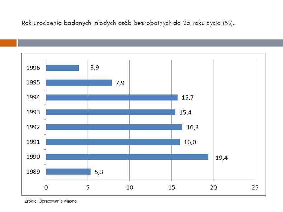 Rok urodzenia badanych młodych osób bezrobotnych do 25 roku życia (%). Źródło: Opracowanie własne