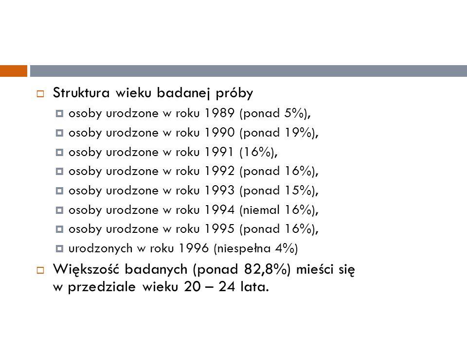  Struktura wieku badanej próby  osoby urodzone w roku 1989 (ponad 5%),  osoby urodzone w roku 1990 (ponad 19%),  osoby urodzone w roku 1991 (16%),