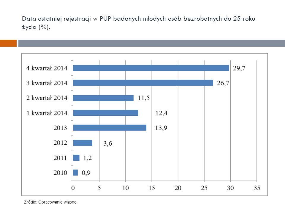 Data ostatniej rejestracji w PUP badanych młodych osób bezrobotnych do 25 roku życia (%). Źródło: Opracowanie własne