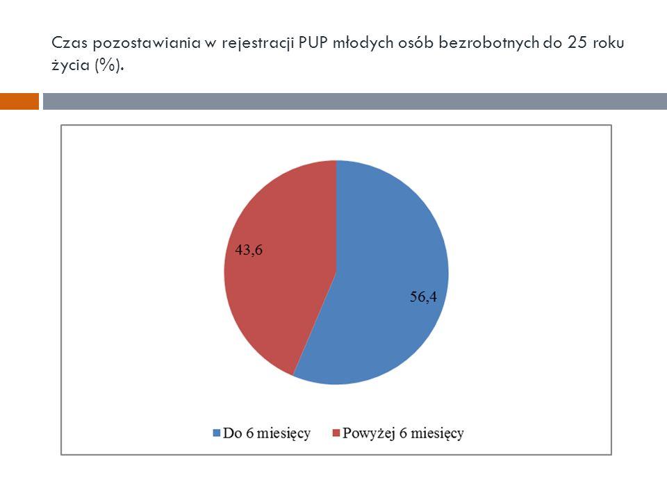 Czas pozostawiania w rejestracji PUP młodych osób bezrobotnych do 25 roku życia (%).