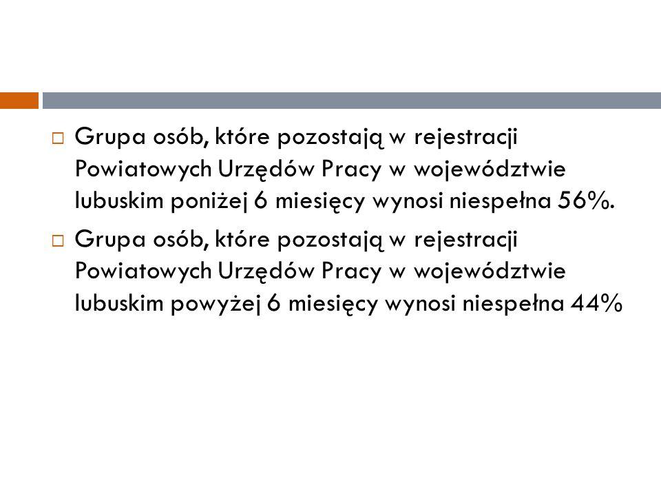  Grupa osób, które pozostają w rejestracji Powiatowych Urzędów Pracy w województwie lubuskim poniżej 6 miesięcy wynosi niespełna 56%.  Grupa osób, k