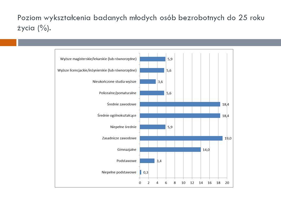 Poziom wykształcenia badanych młodych osób bezrobotnych do 25 roku życia (%).