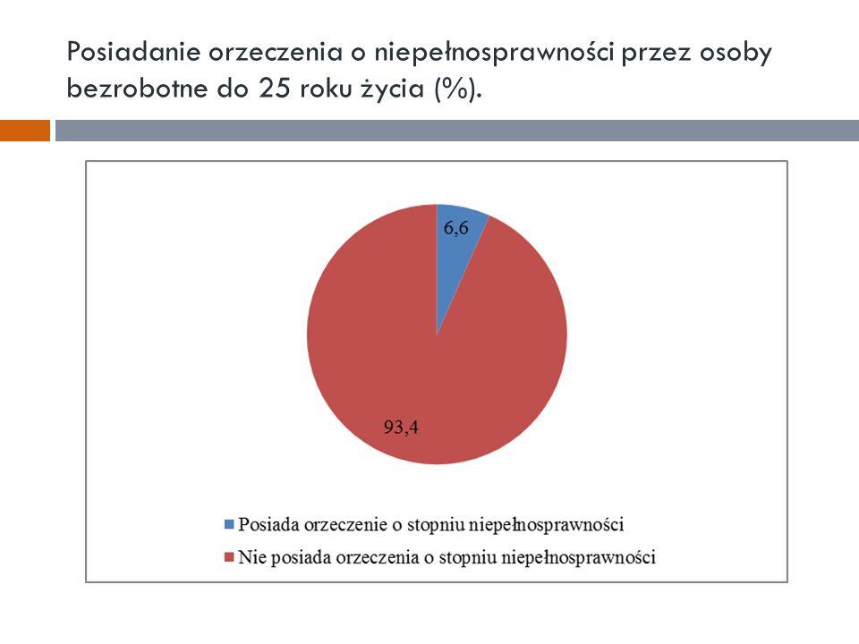 Posiadanie orzeczenia o niepełnosprawności przez osoby bezrobotne do 25 roku życia (%).
