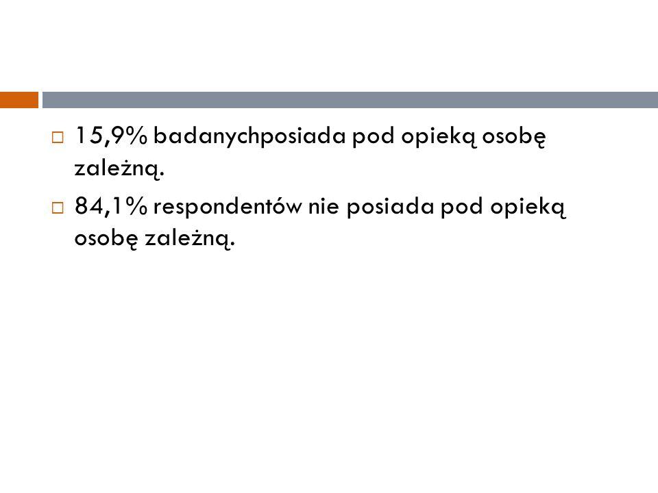  15,9% badanychposiada pod opieką osobę zależną.