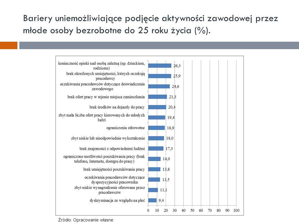 Bariery uniemożliwiające podjęcie aktywności zawodowej przez młode osoby bezrobotne do 25 roku życia (%). Źródło: Opracowanie własne