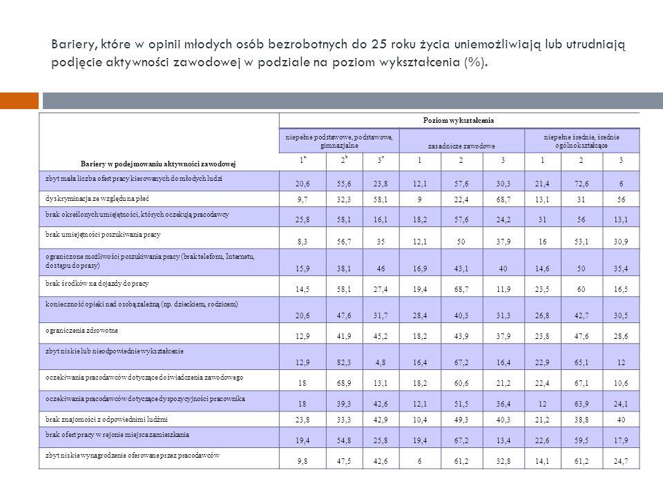 Bariery, które w opinii młodych osób bezrobotnych do 25 roku życia uniemożliwiają lub utrudniają podjęcie aktywności zawodowej w podziale na poziom wykształcenia (%).