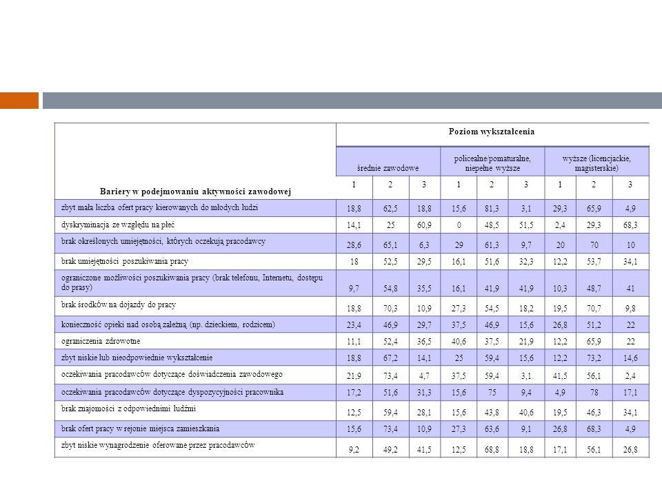 Bariery w podejmowaniu aktywności zawodowej Poziom wykształcenia średnie zawodowe policealne/pomaturalne, niepełne wyższe wyższe (licencjackie, magisterskie) 123123123 zbyt mała liczba ofert pracy kierowanych do młodych ludzi 18,862,518,815,681,33,129,365,94,9 dyskryminacja ze względu na płeć 14,12560,9048,551,52,429,368,3 brak określonych umiejętności, kt ó rych oczekują pracodawcy 28,665,16,32961,39,7207010 brak umiejętności poszukiwania pracy 1852,529,516,151,632,312,253,734,1 ograniczone możliwości poszukiwania pracy (brak telefonu, Internetu, dostępu do prasy) 9,754,835,516,141,9 10,348,741 brak środk ó w na dojazdy do pracy 18,870,310,927,354,518,219,570,79,8 konieczność opieki nad osobą zależną (np.