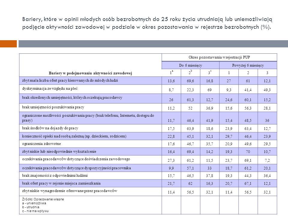 Bariery, które w opinii młodych osób bezrobotnych do 25 roku życia utrudniają lub uniemożliwiają podjęcie aktywności zawodowej w podziale w okres pozostawania w rejestrze bezrobotnych (%).