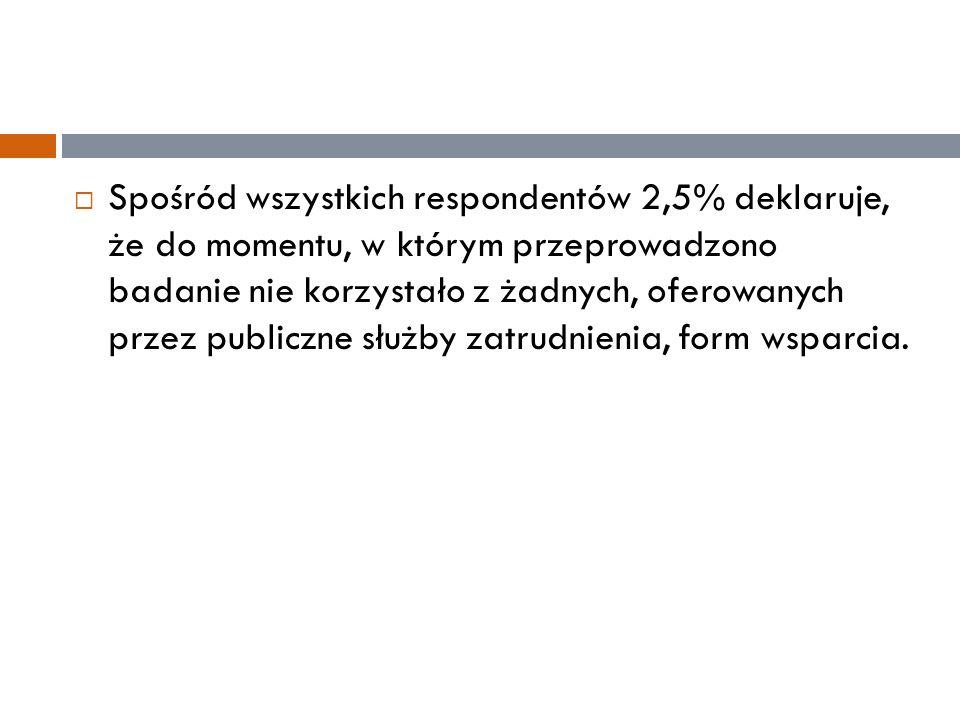  Spośród wszystkich respondentów 2,5% deklaruje, że do momentu, w którym przeprowadzono badanie nie korzystało z żadnych, oferowanych przez publiczne służby zatrudnienia, form wsparcia.
