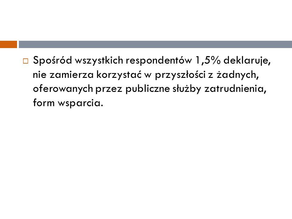  Spośród wszystkich respondentów 1,5% deklaruje, nie zamierza korzystać w przyszłości z żadnych, oferowanych przez publiczne służby zatrudnienia, for