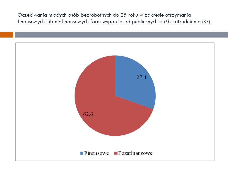 Oczekiwania młodych osób bezrobotnych do 25 roku w zakresie otrzymania finansowych lub niefinansowych form wsparcia od publicznych służb zatrudnienia (%).
