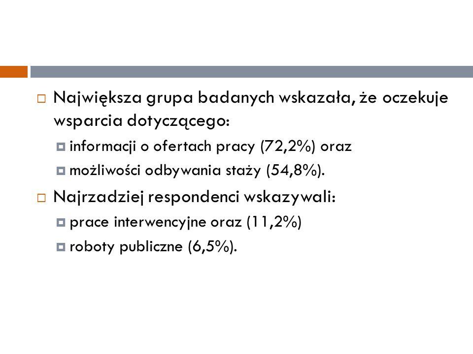  Największa grupa badanych wskazała, że oczekuje wsparcia dotyczącego:  informacji o ofertach pracy (72,2%) oraz  możliwości odbywania staży (54,8%).