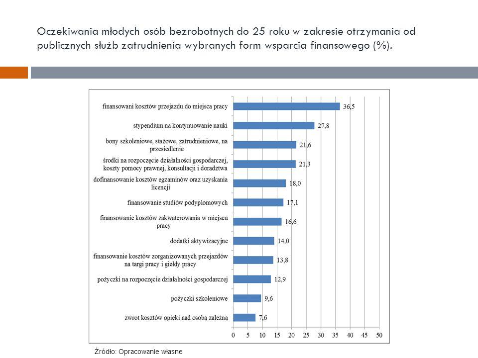 Oczekiwania młodych osób bezrobotnych do 25 roku w zakresie otrzymania od publicznych służb zatrudnienia wybranych form wsparcia finansowego (%). Źród