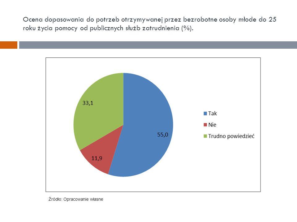 Ocena dopasowania do potrzeb otrzymywanej przez bezrobotne osoby młode do 25 roku życia pomocy od publicznych służb zatrudnienia (%). Źródło: Opracowa