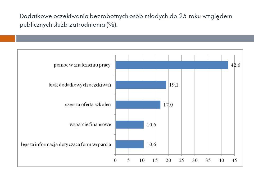 Dodatkowe oczekiwania bezrobotnych osób młodych do 25 roku względem publicznych służb zatrudnienia (%).