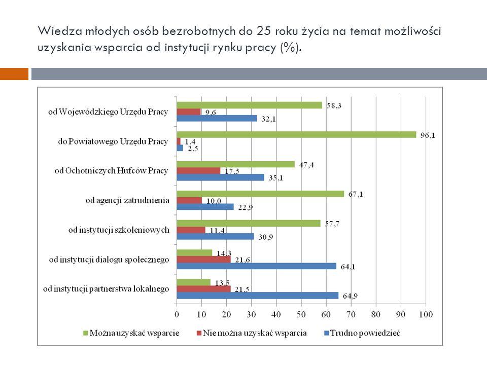Wiedza młodych osób bezrobotnych do 25 roku życia na temat możliwości uzyskania wsparcia od instytucji rynku pracy (%).