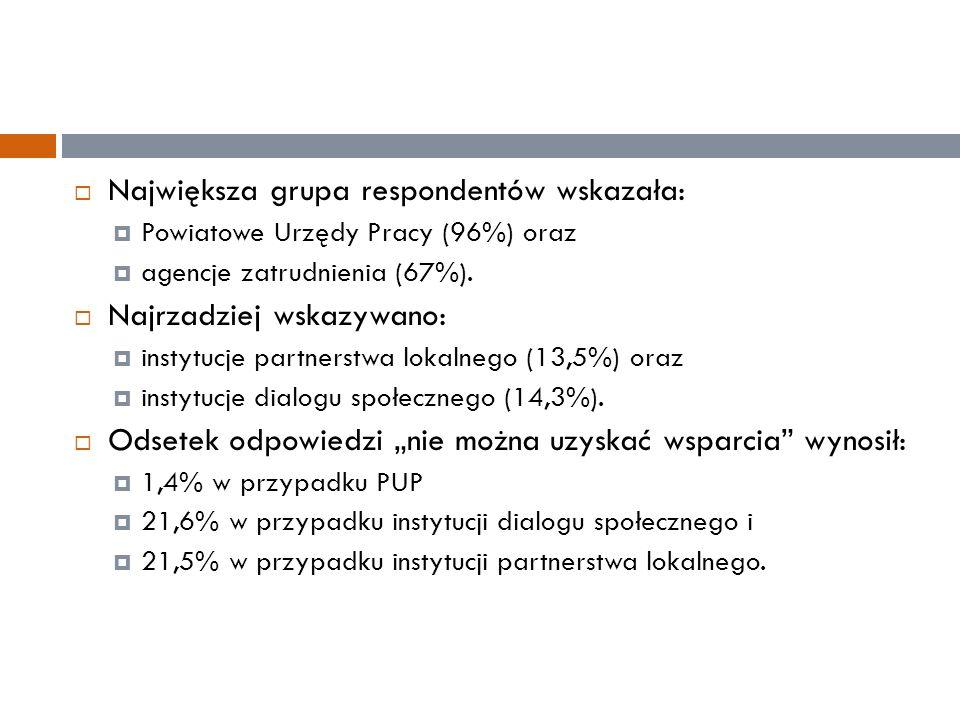  Największa grupa respondentów wskazała:  Powiatowe Urzędy Pracy (96%) oraz  agencje zatrudnienia (67%).  Najrzadziej wskazywano:  instytucje par
