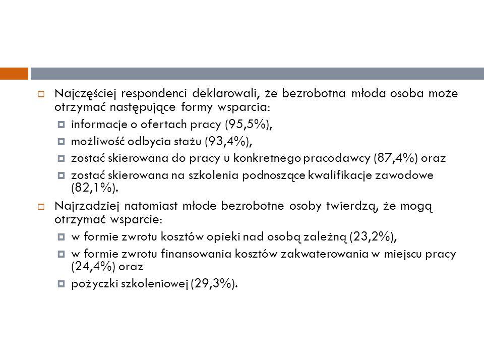  Najczęściej respondenci deklarowali, że bezrobotna młoda osoba może otrzymać następujące formy wsparcia:  informacje o ofertach pracy (95,5%),  mo