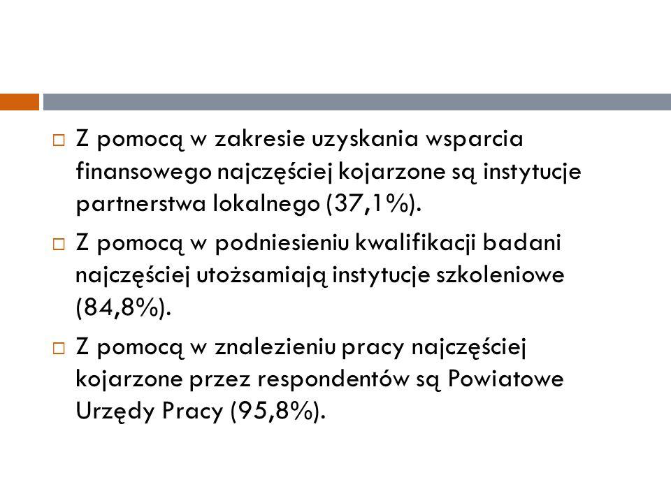  Z pomocą w zakresie uzyskania wsparcia finansowego najczęściej kojarzone są instytucje partnerstwa lokalnego (37,1%).  Z pomocą w podniesieniu kwal