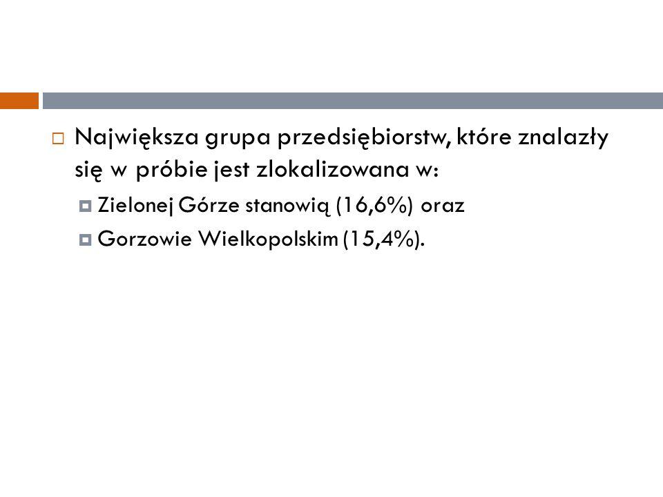  Największa grupa przedsiębiorstw, które znalazły się w próbie jest zlokalizowana w:  Zielonej Górze stanowią (16,6%) oraz  Gorzowie Wielkopolskim (15,4%).