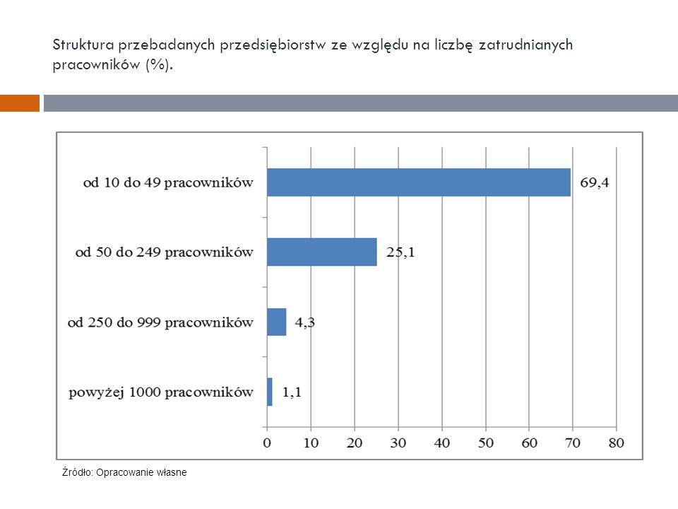 Struktura przebadanych przedsiębiorstw ze względu na liczbę zatrudnianych pracowników (%). Źródło: Opracowanie własne