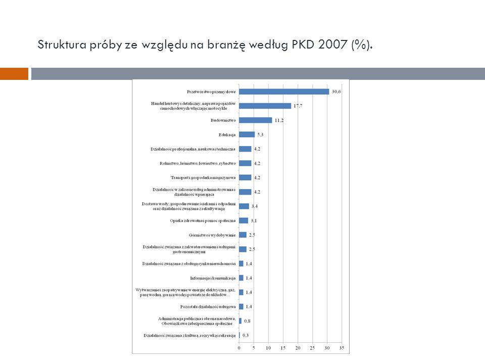 Struktura próby ze względu na branżę według PKD 2007 (%).