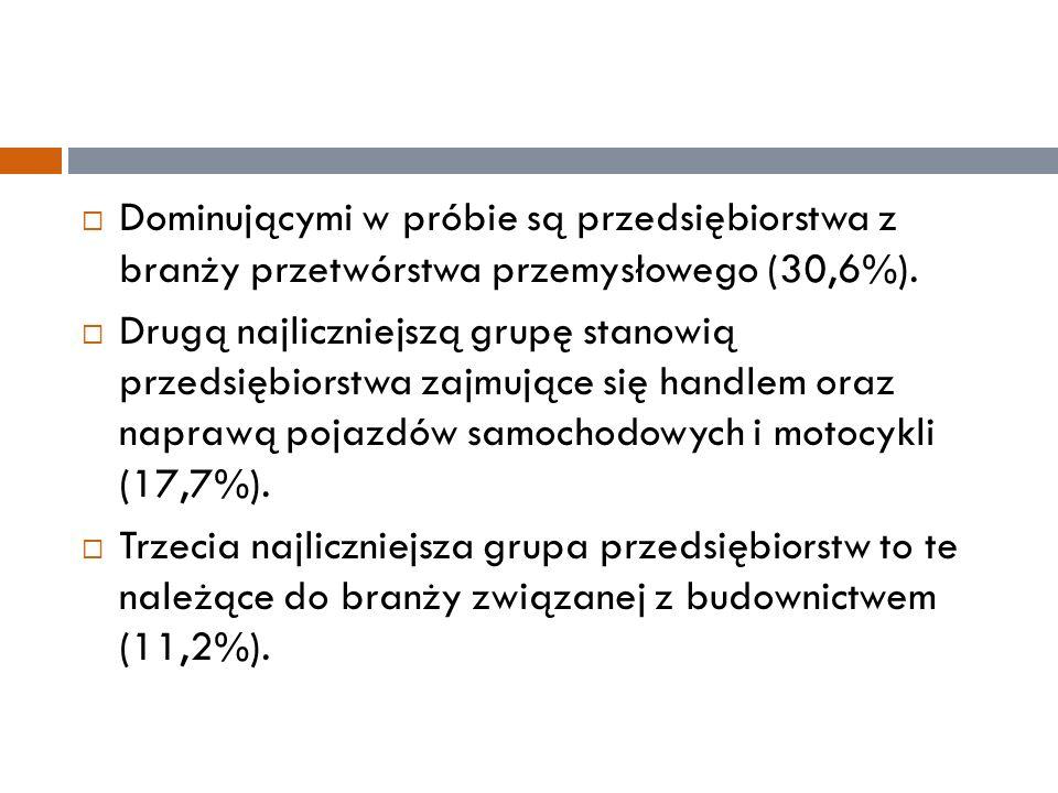  Dominującymi w próbie są przedsiębiorstwa z branży przetwórstwa przemysłowego (30,6%).