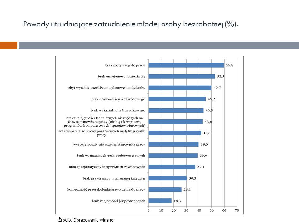 Powody utrudniające zatrudnienie młodej osoby bezrobotnej (%). Źródło: Opracowanie własne