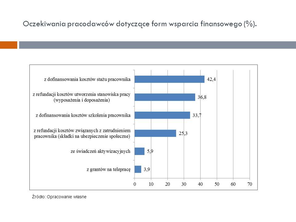 Oczekiwania pracodawców dotyczące form wsparcia finansowego (%). Źródło: Opracowanie własne