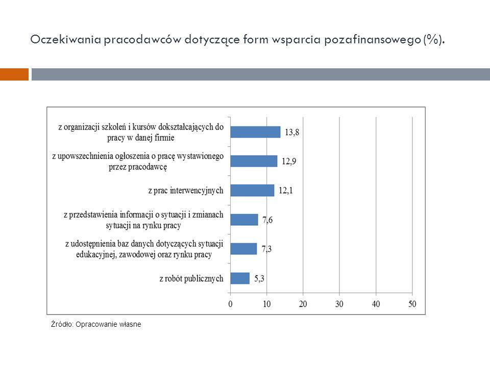 Oczekiwania pracodawców dotyczące form wsparcia pozafinansowego (%). Źródło: Opracowanie własne