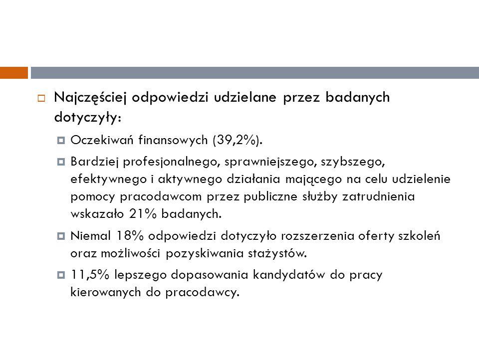  Najczęściej odpowiedzi udzielane przez badanych dotyczyły:  Oczekiwań finansowych (39,2%).  Bardziej profesjonalnego, sprawniejszego, szybszego, e