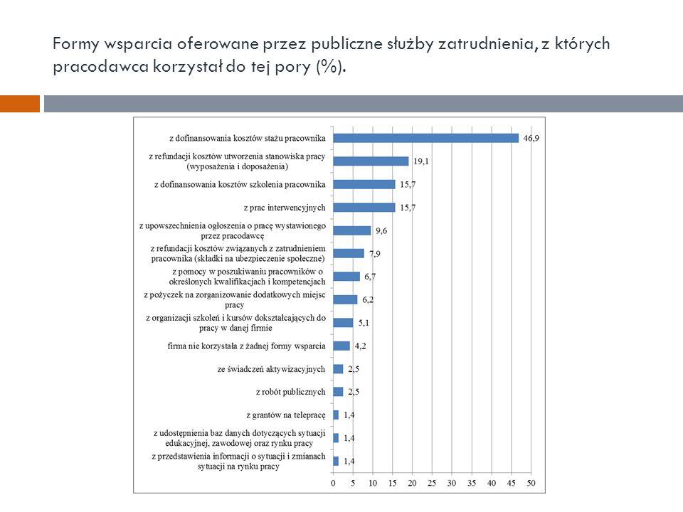 Formy wsparcia oferowane przez publiczne służby zatrudnienia, z których pracodawca korzystał do tej pory (%).
