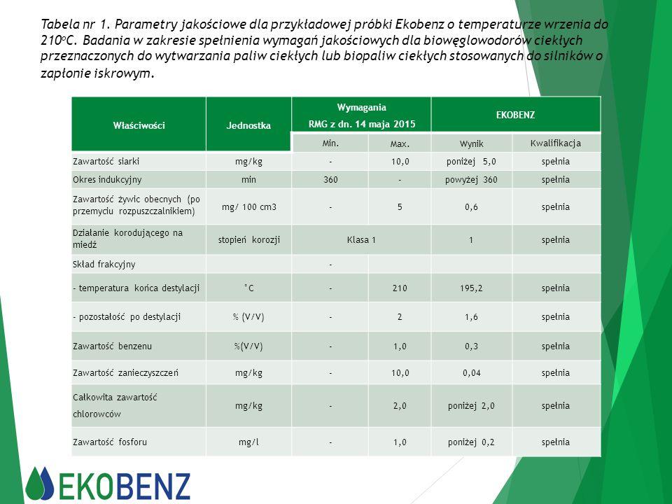 Tabela nr 1. Parametry jakościowe dla przykładowej próbki Ekobenz o temperaturze wrzenia do 210 o C. Badania w zakresie spełnienia wymagań jakościowyc