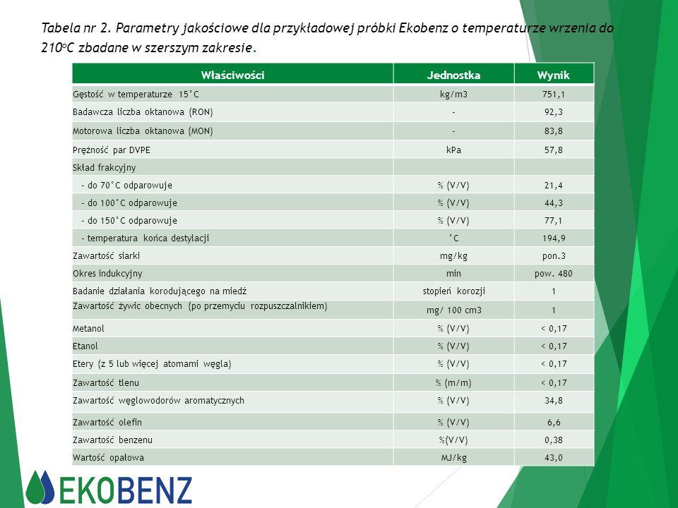 Tabela nr 2. Parametry jakościowe dla przykładowej próbki Ekobenz o temperaturze wrzenia do 210 o C zbadane w szerszym zakresie. WłaściwościJednostka