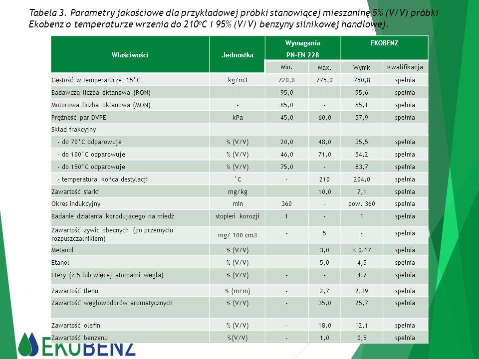 Tabela 3. Parametry jakościowe dla przykładowej próbki stanowiącej mieszaninę 5% (V/V) próbki Ekobenz o temperaturze wrzenia do 210 o C i 95% (V/V) be